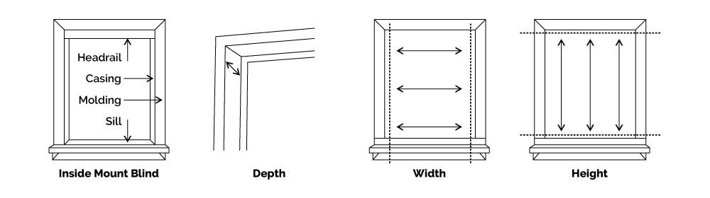Diagram about how to measure blinds for an inside mount